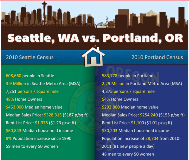 Seattle vs Portland